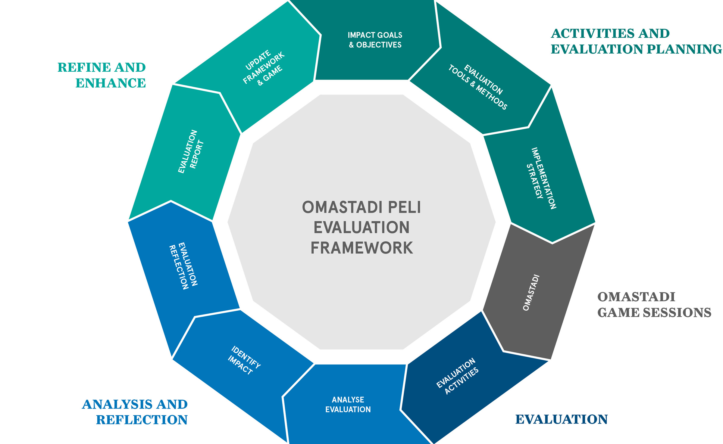 Case OmaStadi - Evaluation Framework